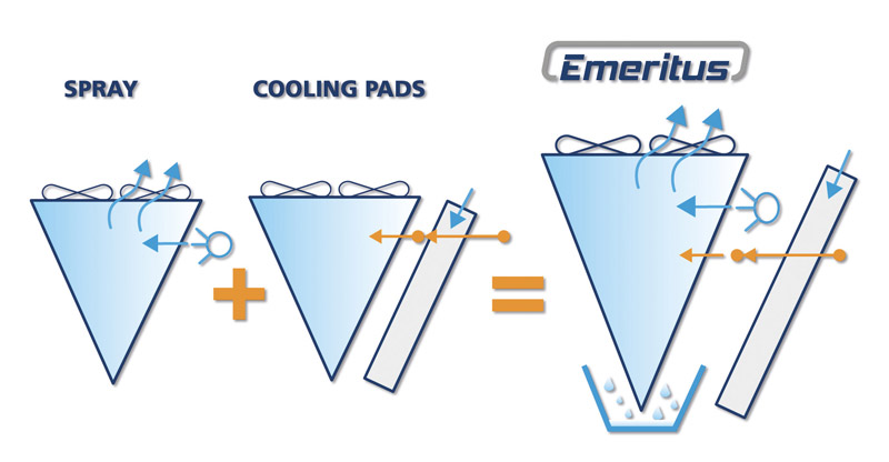 Emeritus® Is Available In Two Versions: U201cBIG GIANTu201d EMLD Version For  Shipping By Truck And In Container U201cMEGA GIANTu201d EXLD Version, To Maximize  Heat Transfer ...